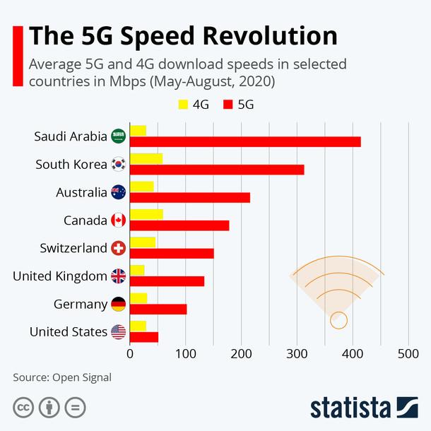 5G's Revolution. Photo by statista. Amizur Nachshoni